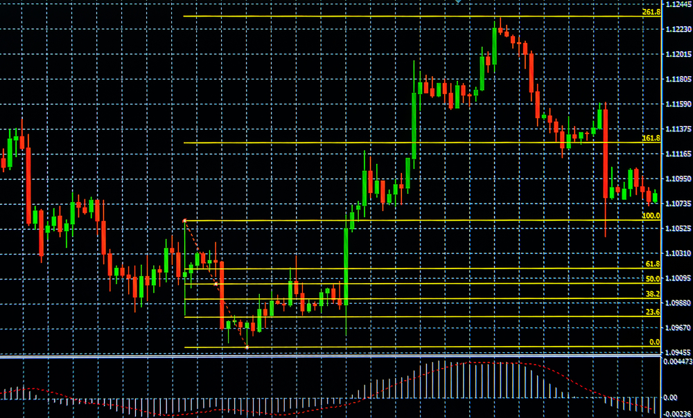 Fibonacci Retracement Pattern – CCCL Trade