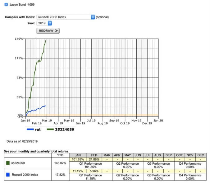 chart patterns - continuation pattern PnL